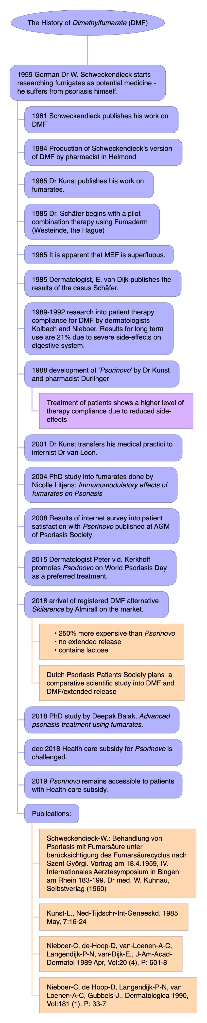 Art of Medicure - Articles